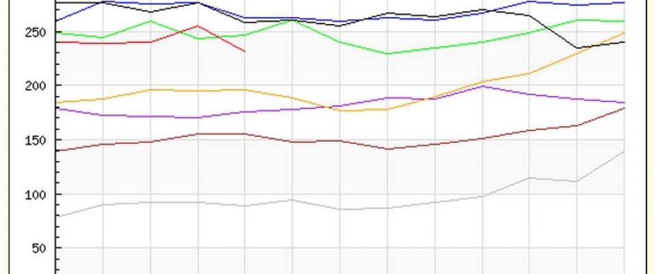 En Huétor Santillán baja el paro en abril un 9,41%