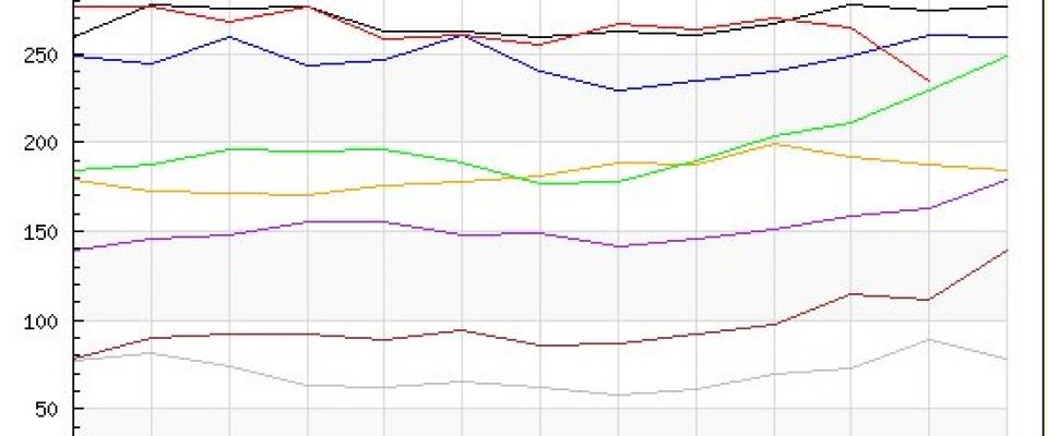 En noviembre el paro baja en Huétor Santillán un 11,32%